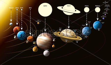 Планеты и спутники системы